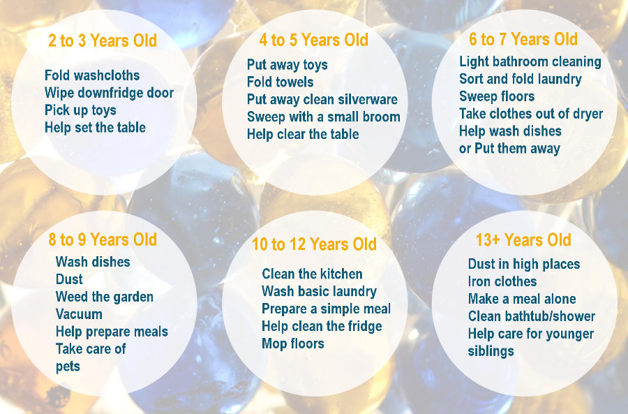 AGE APPROPRIATE CHORES CHART